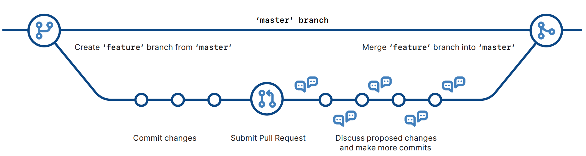 Feature Branch - GitHub Flow