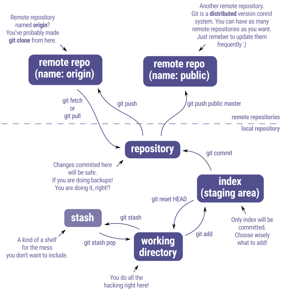 GIT ZOO of Working Areas