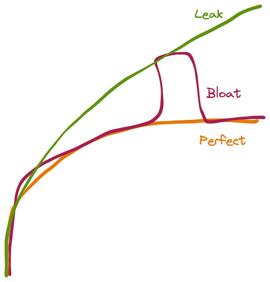 Z-article-oom-graph-leak-vs-bloat.png