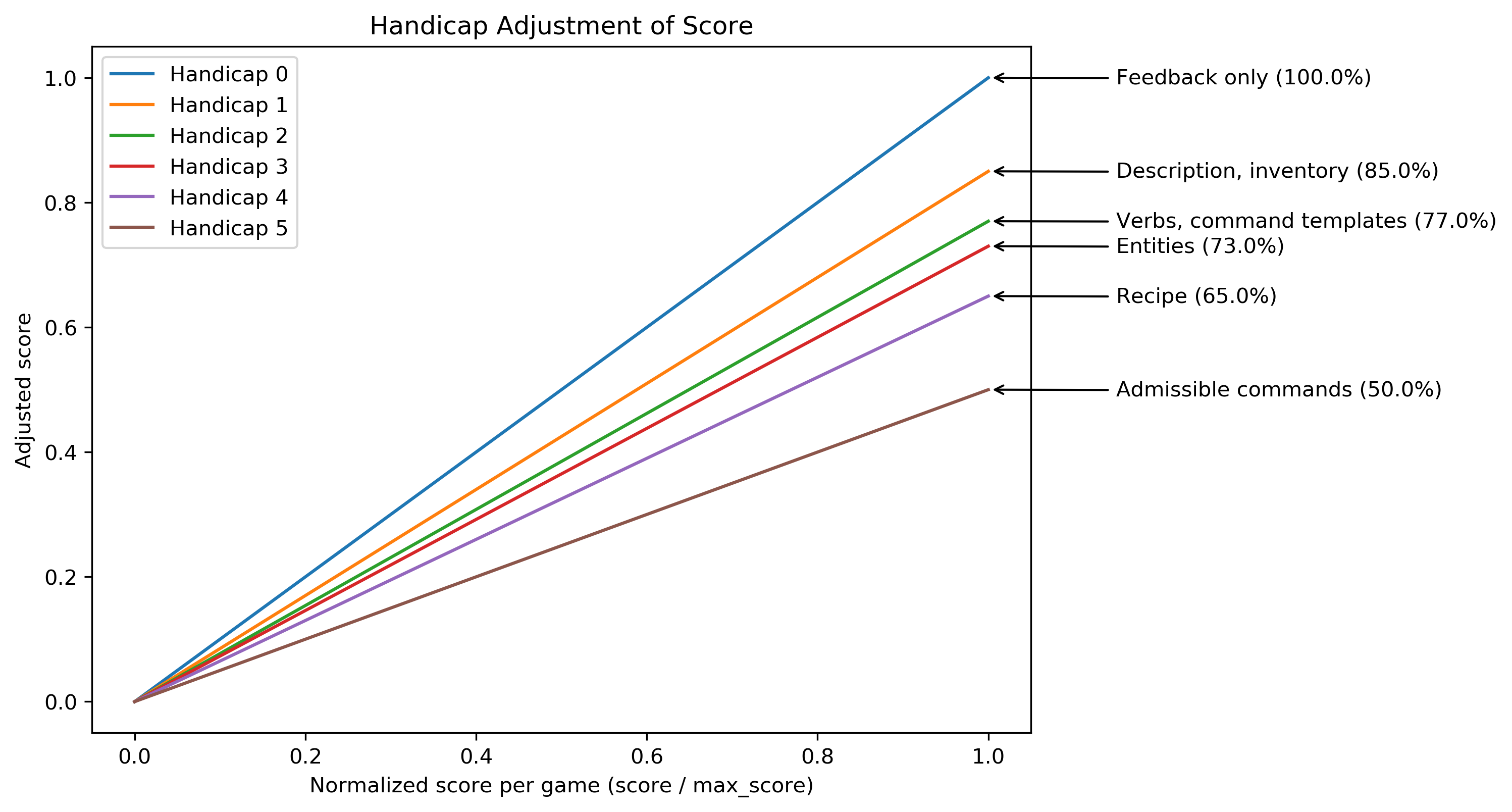 Adjusted score