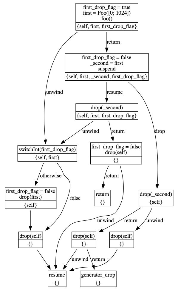 MIR graph
