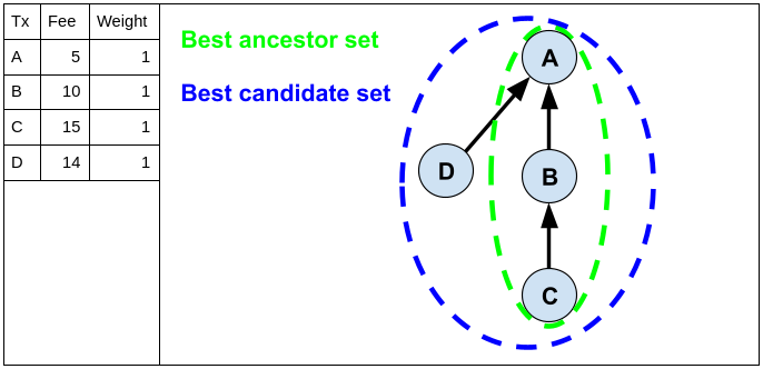 Image with table and graph showing four transactions {A,B,C,D} with B and D being children of A, and C being a child of B. The fees are given as {A:5, B:10, C:15, D:14} while the weights of all transactions are 1. The image highlights {A,B,C} as the best ancestor set, and {A,B,C,D} as the best candidate set.