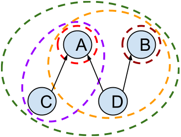 A graph with four nodes {A,B,C,D}. The transaction {A,B} are parents to {D}, and {A} is a parent to {C}. The image marks all five valid candidate sets.