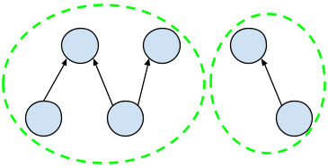 A graph with six nodes of two form a child-parent relations ship, and four more form multiple child-parent relationships. The connected node sets are marked as two separate clusters
