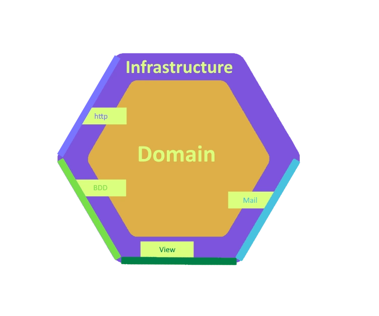 hexagon - infrastructure