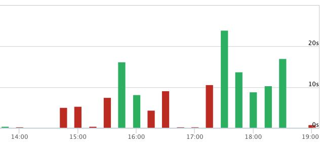 Site response time graph screenshot.png