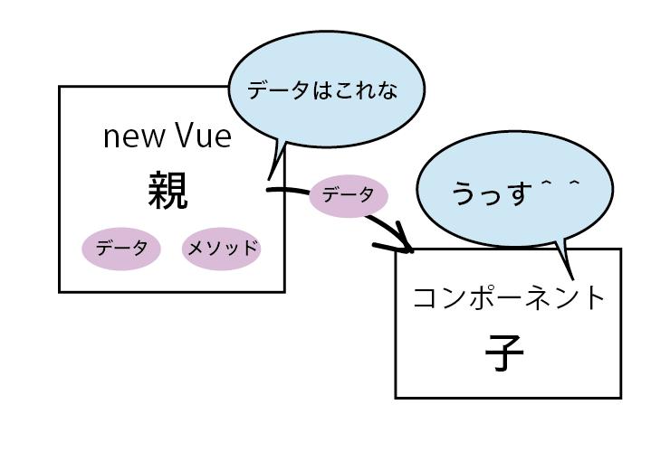 Vuejs勉強会-09.png