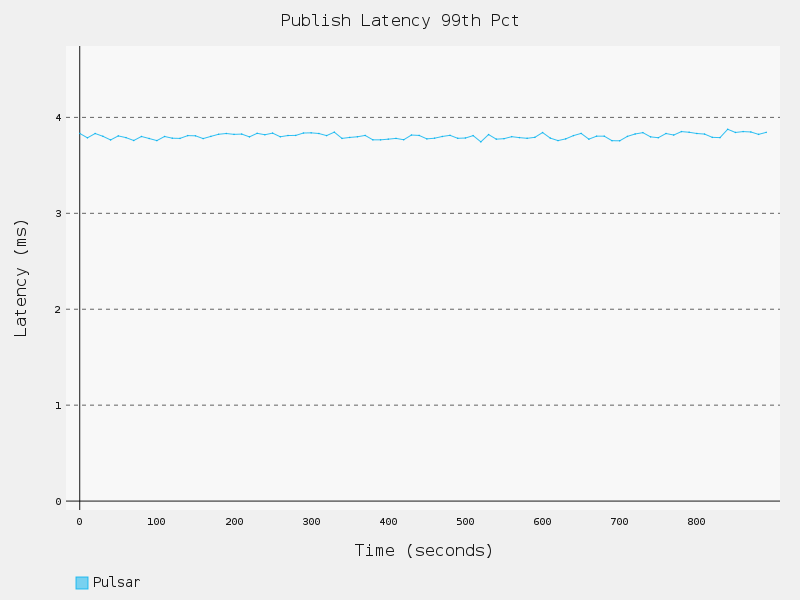 1topic-6partition-100b-noflush-PublishLatency99thPct.png