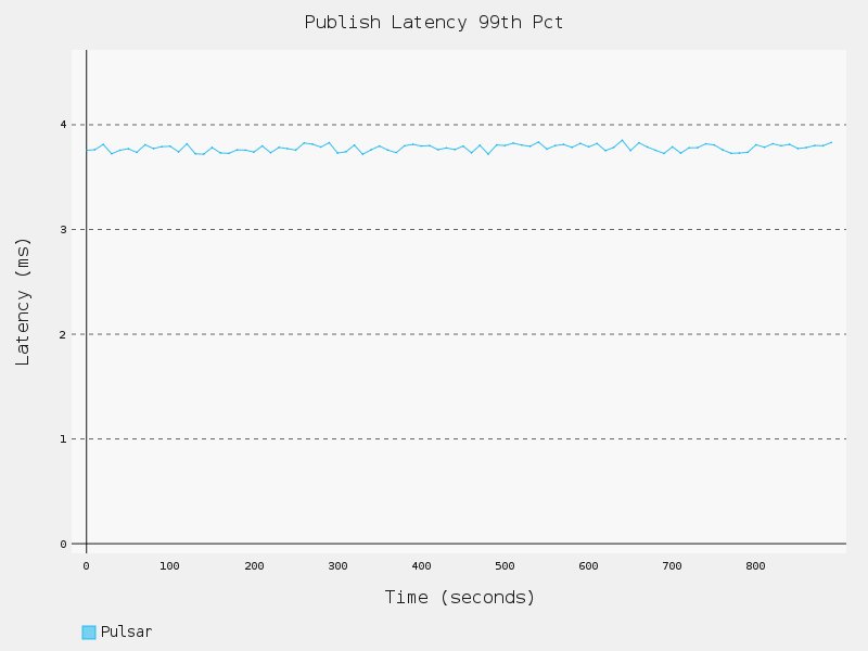 1topic-1partition-100b-noflush-PublishLatency99thPct.png