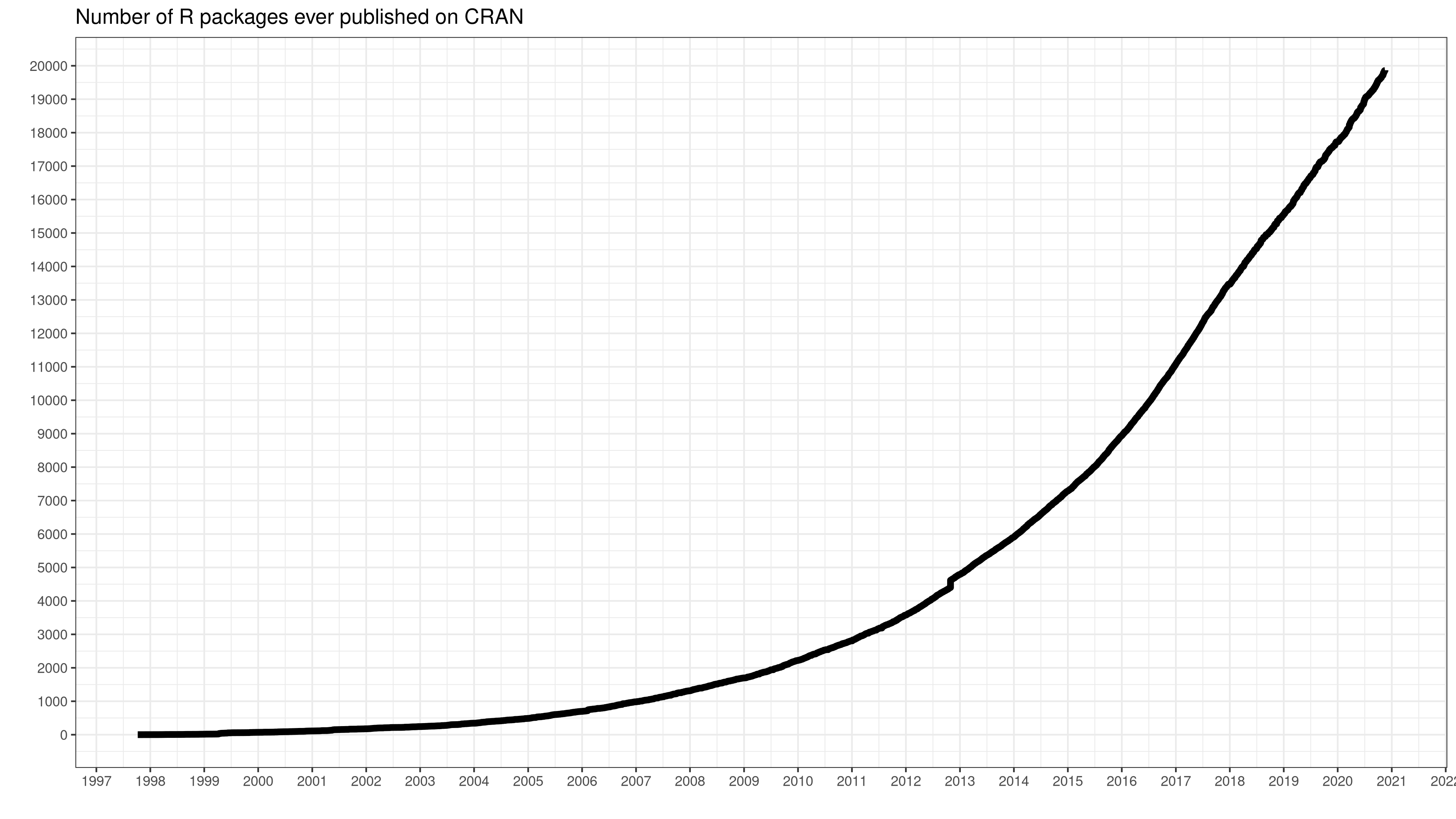 number-of-submitted-packages-to-CRAN.png