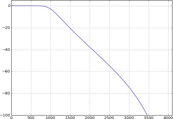 Butterworth lowpass filter example