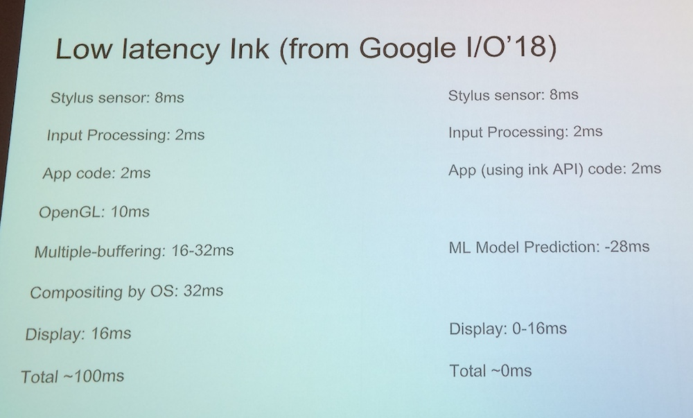 Slide about low latency ink