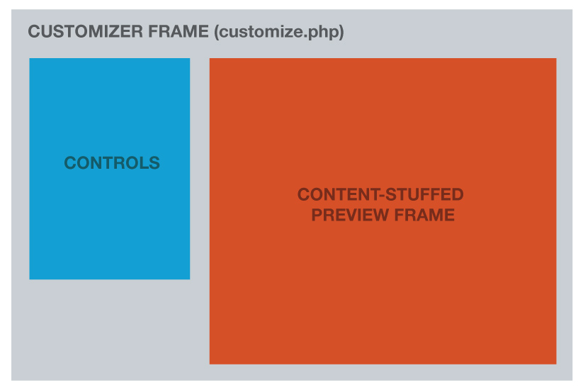Components of the customizer