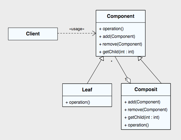 composit_pattern