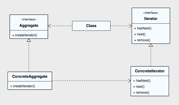 iterator_pattern