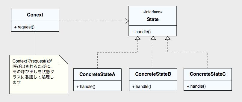 state_pattern