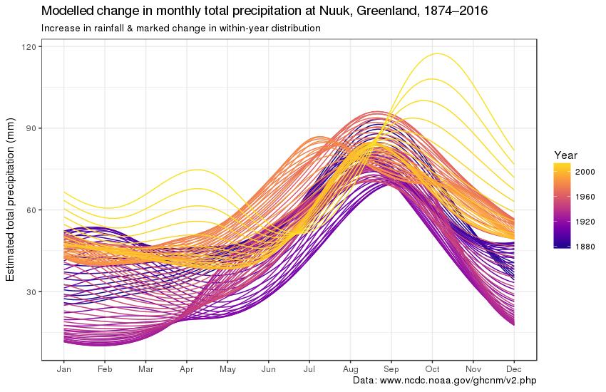 modelled-nuuk-rainfall.png