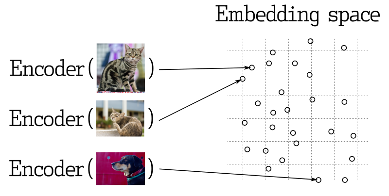 Encoders and embedding space
