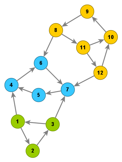 Example graph with cyclic dependencies