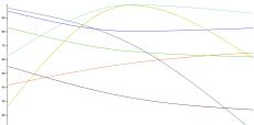 Adaptive Line Chart Scaling (D3.js v5)