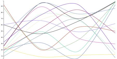 Adaptive Line Chart Scaling