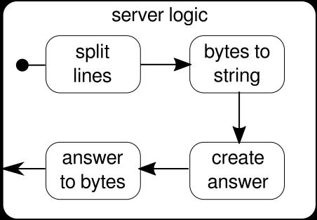 web-server-logic.png