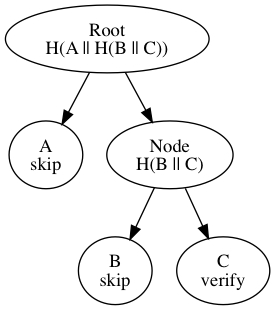 unbalanced-hash-tree.png