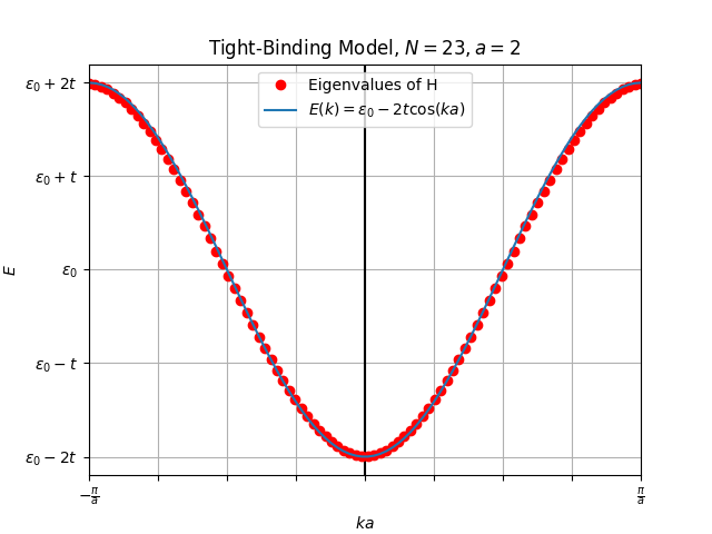 tight_binding_diag.png