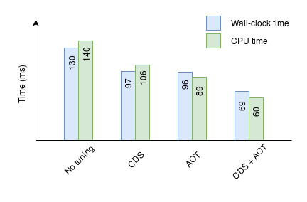 Bar chart showing improved JVM execution times with CDS and AOT