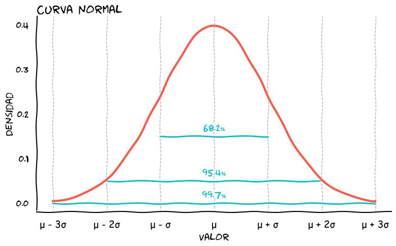 curva_normal.png