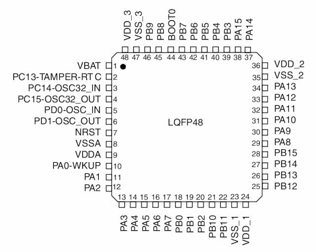 STM32F103CBU6 pinout