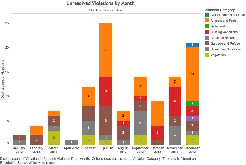Open Violations by Month.jpg