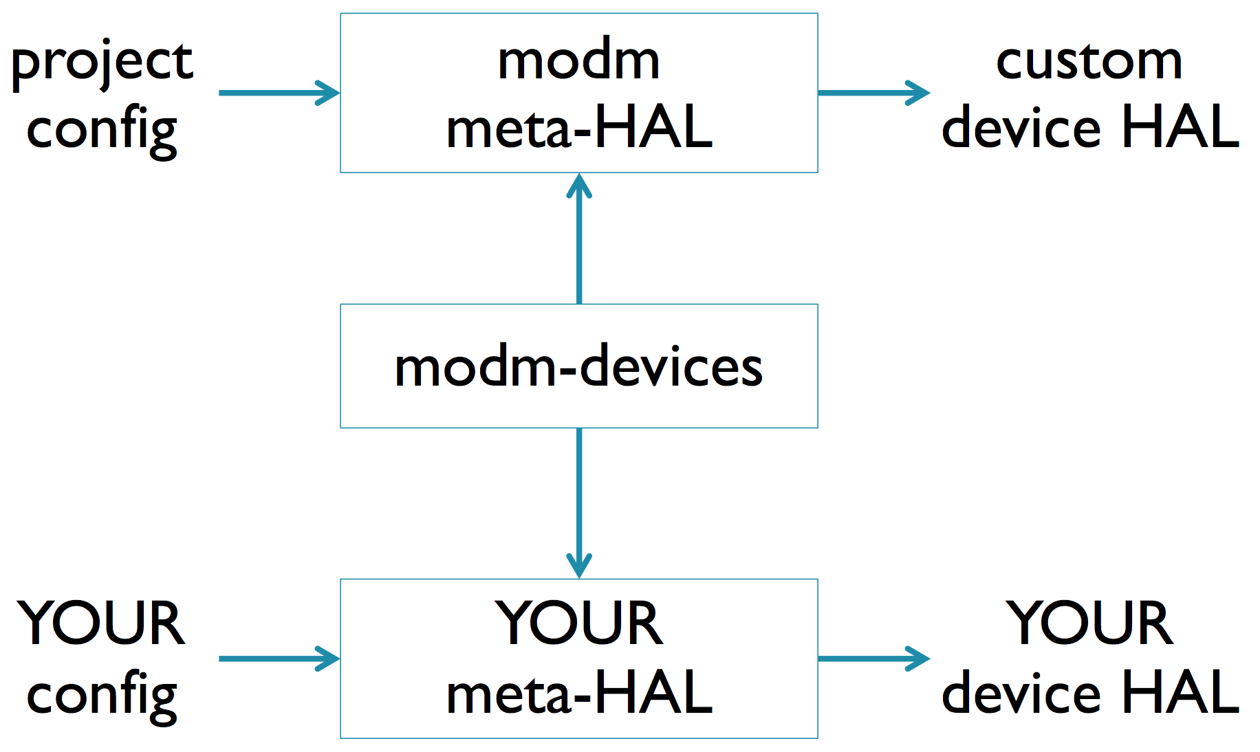 modm-devices.png