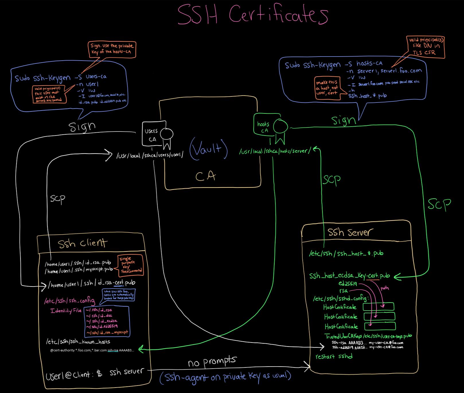 ssh certificates