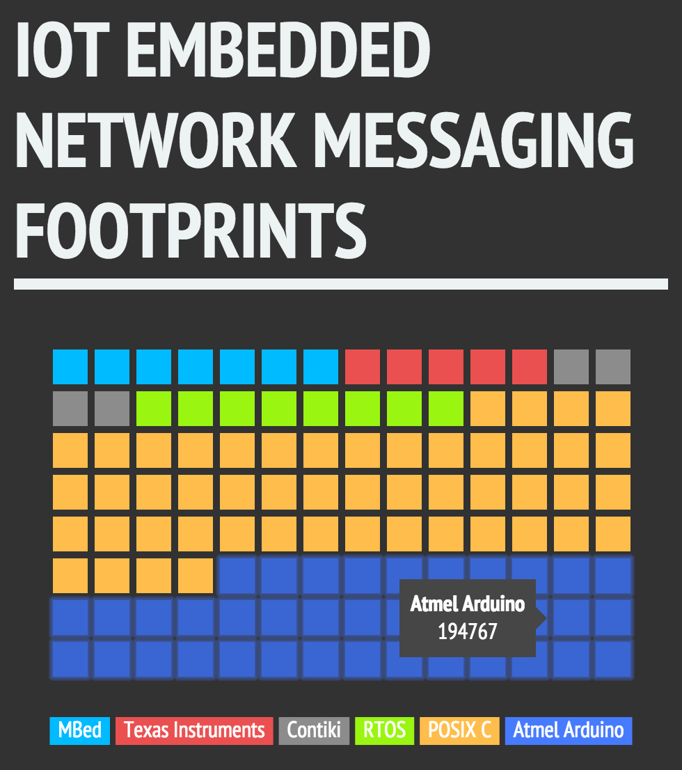 IoT Embedded Network Messaging Population Footprint