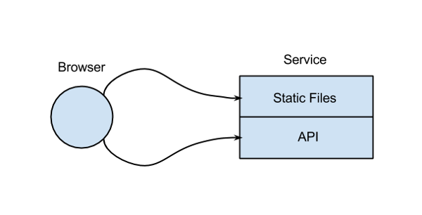 Static files and Json Api