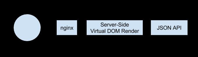Virtual Dom Renderer