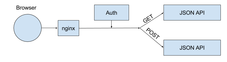Auth microservice