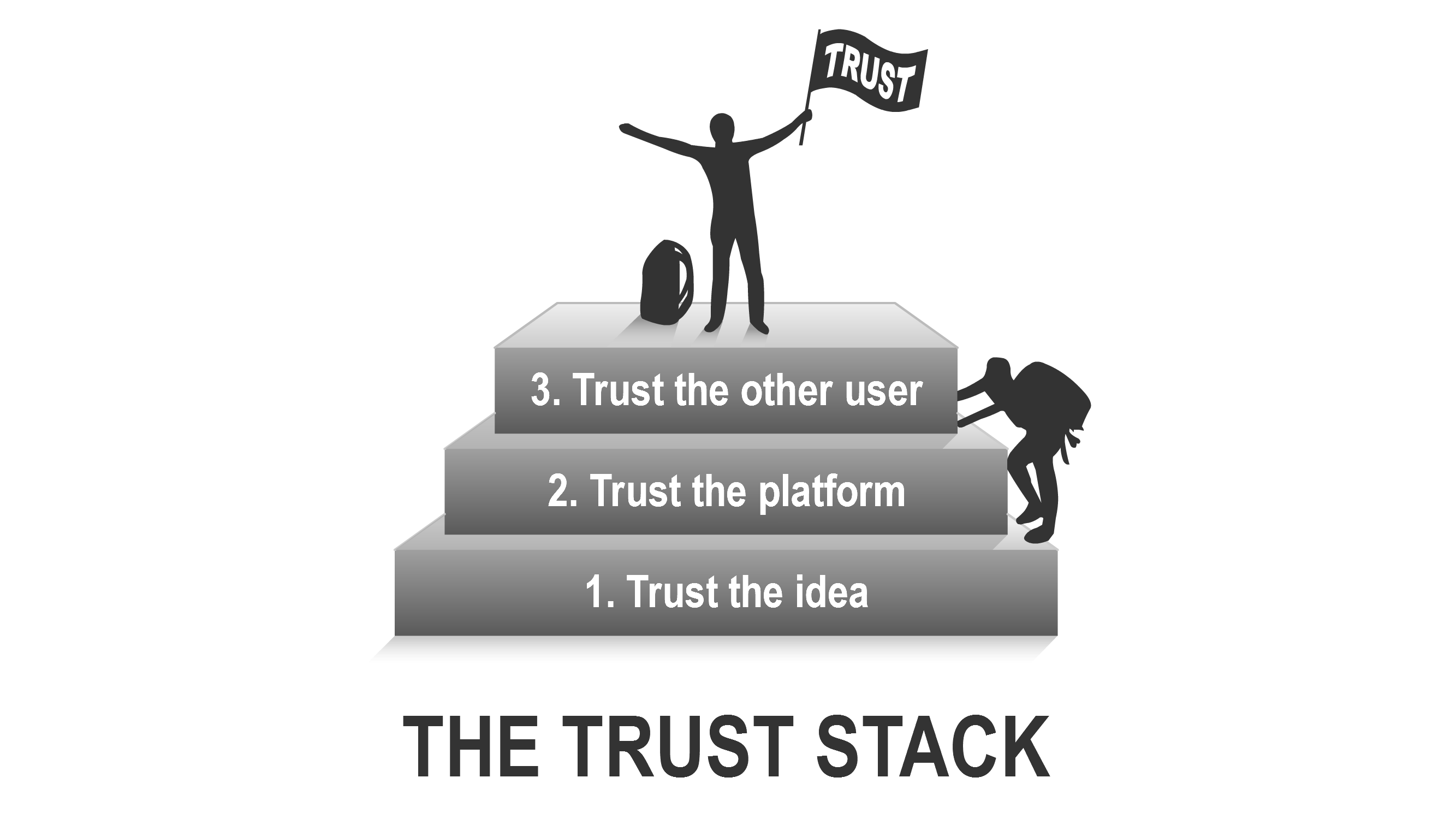 Trust stack; 1st trust the idea, 2nd trust the platform, 3th trust the other user
