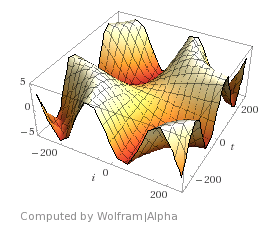3D plot of radius with respect to t and i