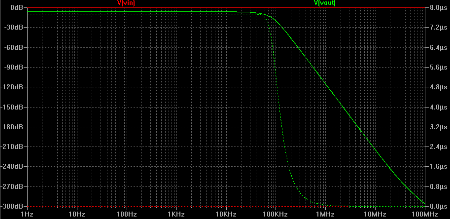 multiple_feedback_low_pass_fifth_order_filter_op_amp_response.png