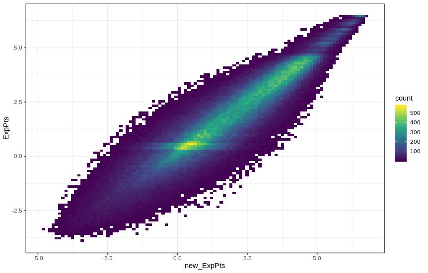 model variance plot