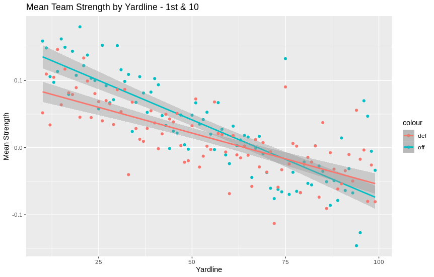 yardline plot