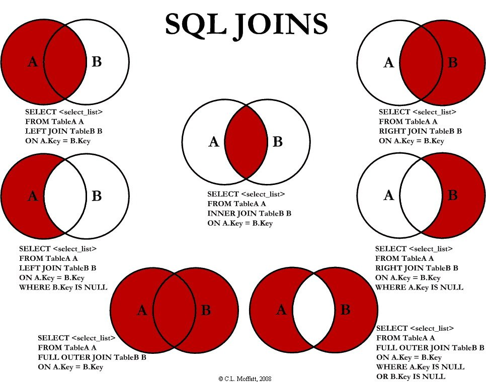 SQL Joins Explained Diagram